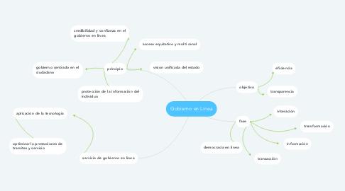 Mind Map: Gobierno en Linea
