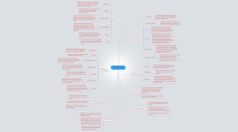 Mind Map: The Burks Party