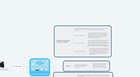 Mind Map: Computacion en la Nube