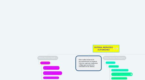 Mind Map: SISTEMA NERVIOSO AUTONOMO