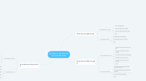 Mind Map: Tôi muốn tư vấn khóa học của Học viện Agile
