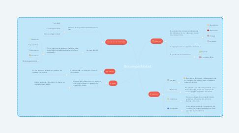 Mind Map: Biocompatibilidad