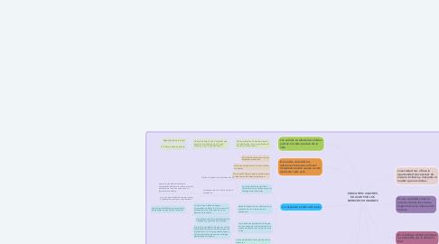 Mind Map: EDUCAR EN VALORES, EDUCAR POR LOS DERECHOS HUMANOS