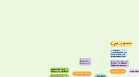 Mind Map: Conocimiento