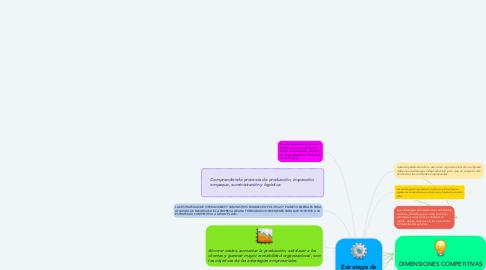 Mind Map: Estrategia de Operaciones y Suministros