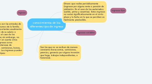 Mind Map: conocimientos de los diferentes tipo de ingreso
