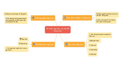 """Mind Map: Tổ chức dạy học về chủ đề """" Sống thử """""""
