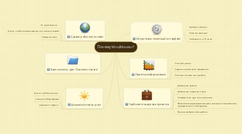 Mind Map: Почему MindMeister?