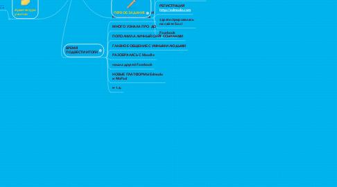 Mind Map: (Об)учение в сети