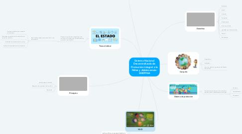 Mind Map: Sistema Nacional Descentralizado de Protección Integral a la Niñez y Adolescencia- SNDPINA