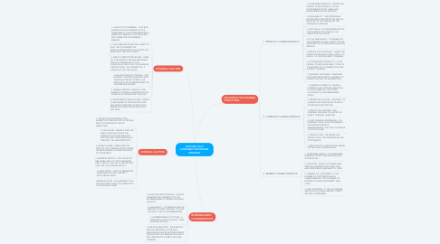 Mind Map: FACTORS THAT CONSIDER THE PRICING STRATEGY