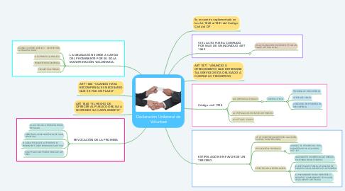 Mind Map: Declaración Unilateral de Voluntad