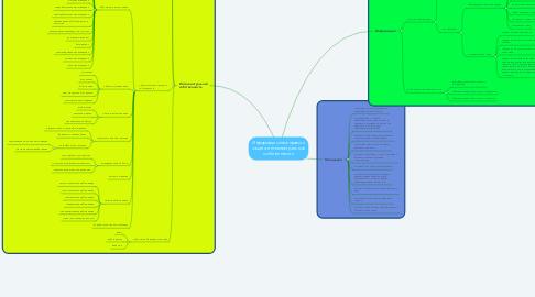Mind Map: Информационное право и защита интеллектуальной собственности