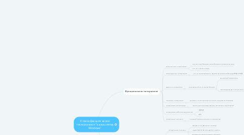 """Mind Map: Классификация видов тестирования """"калькулятор Windows"""""""