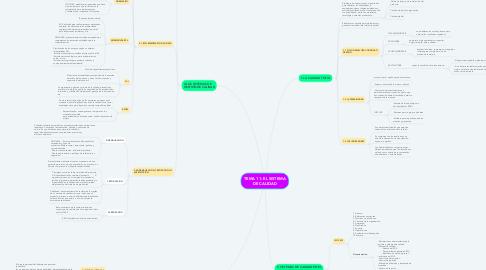 Mind Map: TEMA 11: EL SISTEMA DE CALIDAD