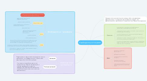 Mind Map: Межбюджетные отношения