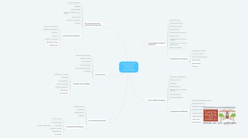 Mind Map: Plan de Desarrollo Cooperativo e Innovación Empresarial SMA