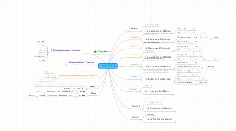 Mind Map: Seção de Design