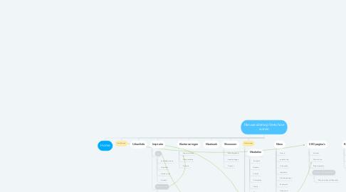 Mind Map: Nieuwe sitemap Verschoor wonen