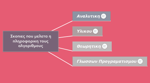 Mind Map: Σκοπιες που μελετα η πληροφορικη τους αλγοριθμους