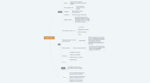 Mind Map: Evgeniya_smm.vl