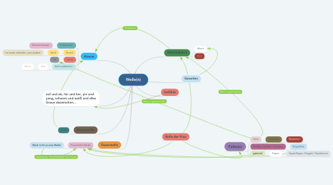 Mind Map: Welle(n)