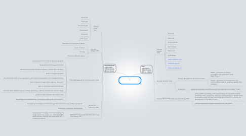 Mind Map: Stage 6 Industrial Technology