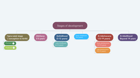 Mind Map: Stages of development