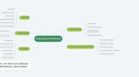 Mind Map: EXECUÇÃO/CONTROLE