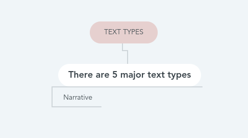 Mind Map: TEXT TYPES