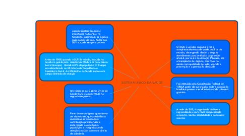 Mind Map: SISTEMA UNICO DA SAUDE