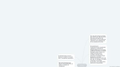Mind Map: Microeconomía y Teoría de la Producción