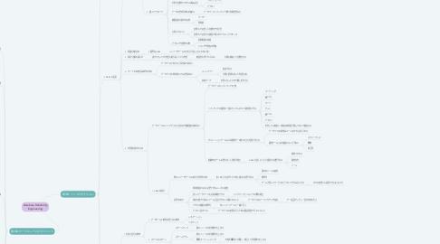 Mind Map: Database Reliability Engineering