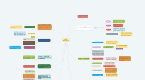 Mind Map: La Nueva Escuela Mexicana:  principios y orientaciones pedagógicas