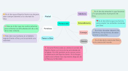 Mind Map: Pentecostès