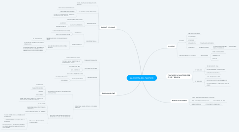 Mind Map: LA GUERRA DEL PACÍFICO