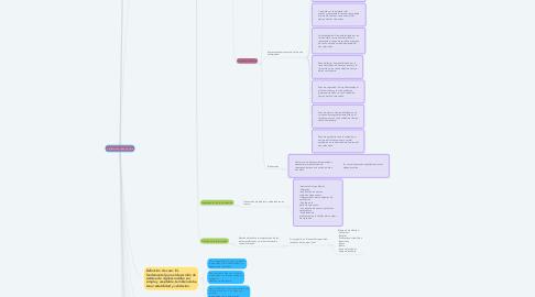 Mind Map: Vigilancia en salud pública