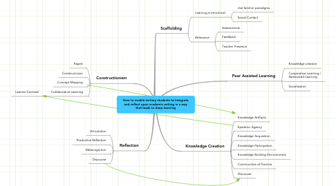 Mind Map: How to enable tertiary students to integrate and reflect upon academic writing in a way that leads to deep learning
