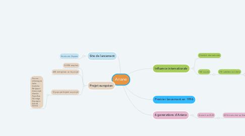 Mind Map: Ariane