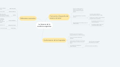 Mind Map: La historia de la medicina argentina
