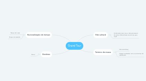 Mind Map: Grand Tour