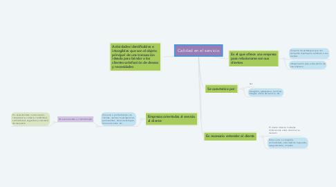 Mind Map: Calidad en el servicio