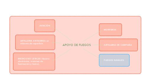 Mind Map: APOYO DE FUEGOS
