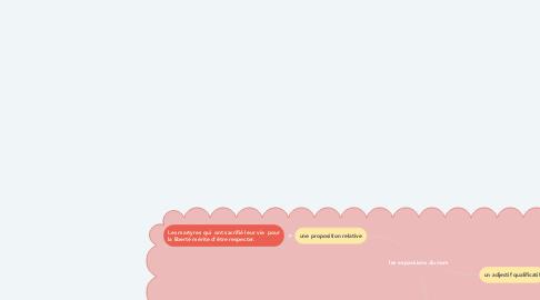 Mind Map: les expansions du nom
