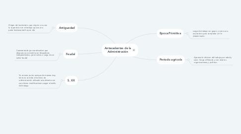 Mind Map: Antecedentes de la Administración