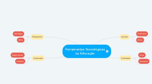 Mind Map: Ferramentas Tecnológicas na Educação
