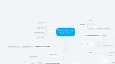 Mind Map: O desenvolvimento do pensamento na Antiguidade