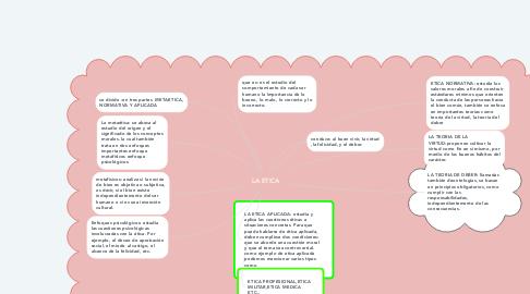 Mind Map: LA ETICA