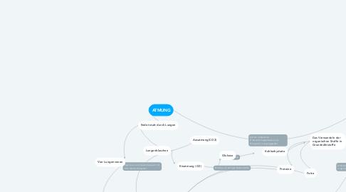Mind Map: ATMUNG