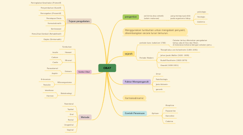 Mind Map: OBAT